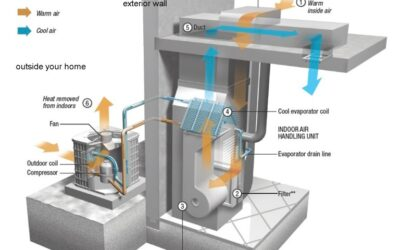 What is an AC System Made Of?